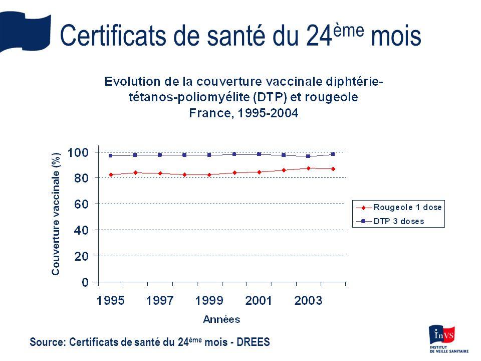 Certificats de santé du 24 ème mois Source: Certificats de santé du 24 ème mois - DREES