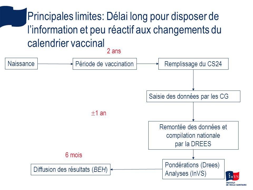 Principales limites: Délai long pour disposer de linformation et peu réactif aux changements du calendrier vaccinal Naissance Remplissage du CS24 Saisie des données par les CG Remontée des données et compilation nationale par la DREES Pondérations (Drees) Analyses (InVS) Période de vaccination Diffusion des résultats ( BEH ) 1 an 6 mois 2 ans