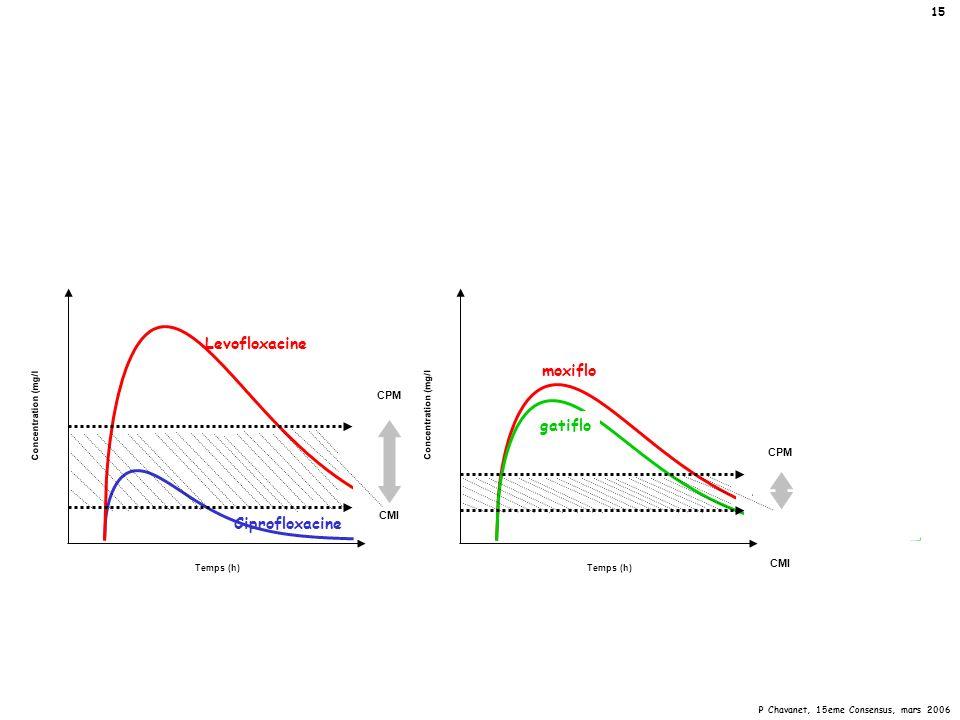 P Chavanet, 15eme Consensus, mars 2006 15 CPM CMI Temps (h) Concentration (mg/l Ciprofloxacine Levofloxacine CMI CPM Temps (h) Concentration (mg/l mox