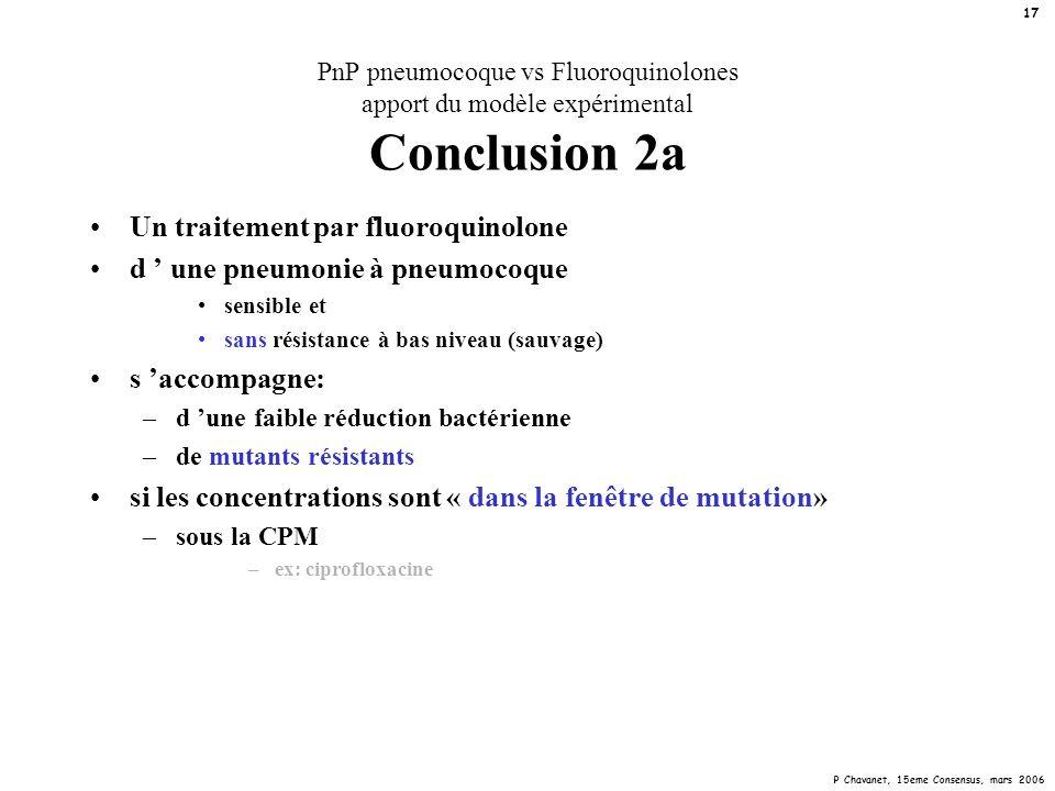 P Chavanet, 15eme Consensus, mars 2006 17 PnP pneumocoque vs Fluoroquinolones apport du modèle expérimental Conclusion 2a Un traitement par fluoroquin