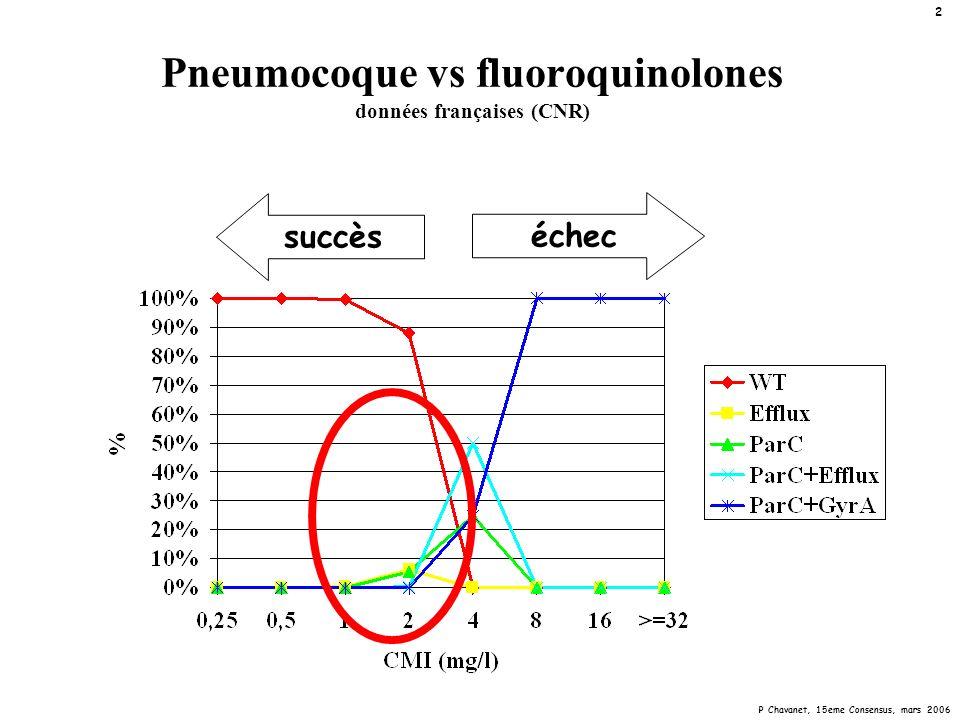 P Chavanet, 15eme Consensus, mars 2006 23 In vivo TT humanisé vs pneumocoque de sensibilités variées aux fluoroquinolones efficacité « globale » (concentration bactérienne totale dans les poumons) 2 4 6 8 10 20406080 0 levofloxacine gatifloxacine 2 4 6 8 10 0 AUC 0-24h libre /CMI 5010015020025 0 0 0 2 4 6 8 10 02040608010012 0 moxifloxacine Log CFU/g -4 log CFU/g -6 log CFU/g