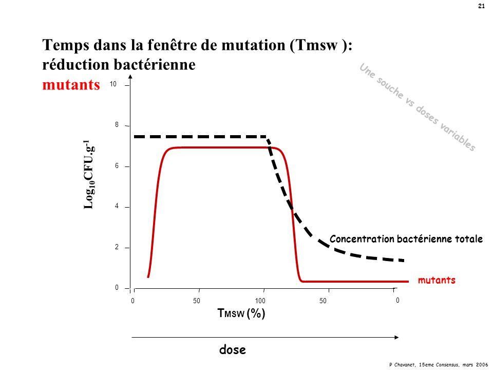 P Chavanet, 15eme Consensus, mars 2006 21 Temps dans la fenêtre de mutation (Tmsw ): réduction bactérienne mutants Log 10 CFU.g -1 0 2 4 6 8 10 0 0501
