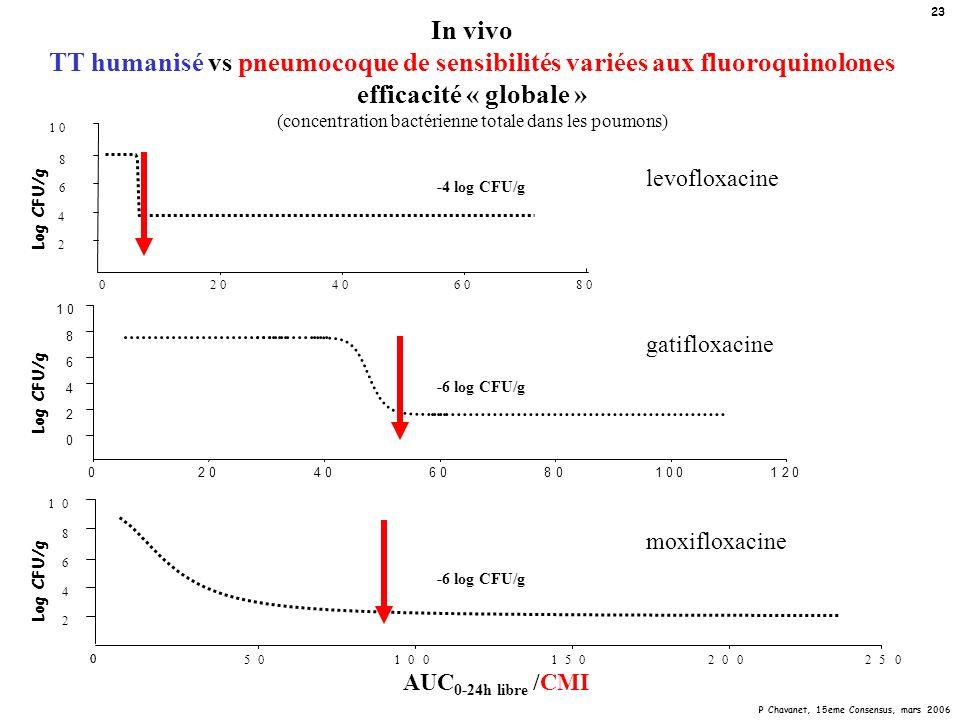 P Chavanet, 15eme Consensus, mars 2006 23 In vivo TT humanisé vs pneumocoque de sensibilités variées aux fluoroquinolones efficacité « globale » (conc
