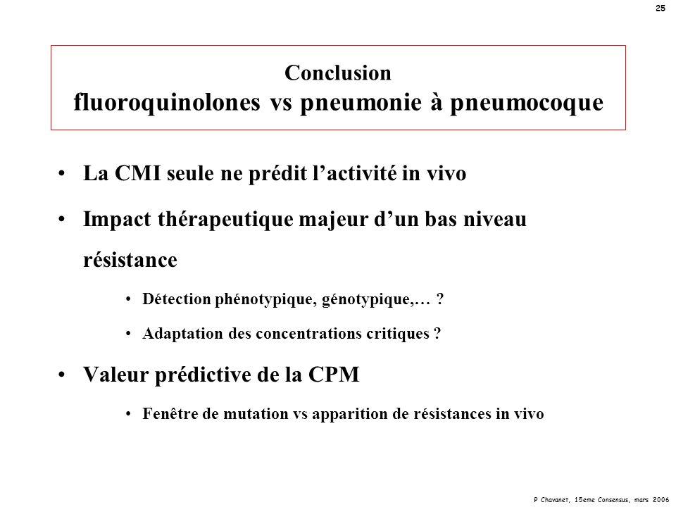 P Chavanet, 15eme Consensus, mars 2006 25 Conclusion fluoroquinolones vs pneumonie à pneumocoque La CMI seule ne prédit lactivité in vivo Impact théra