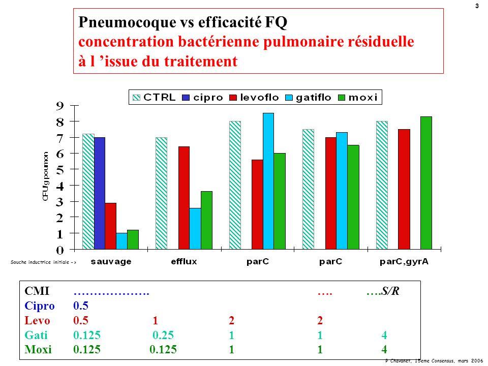 P Chavanet, 15eme Consensus, mars 2006 4 Pneumocoque vs efficacité FQ Survivants résistants à l issue du traitement CMI……………….….….S/R Cipro0.5 Levo0.5 1 22 Gati0.125 0.25 11 4 Moxi0.125 0.125 11 4 CTRLciprolevoflogatiflomoxi 9 0 1 2 3 4 5 6 7 8 sauvageeffluxparC parC,gyrA CFU/g poumon résistants Souche inductrice initiale ->