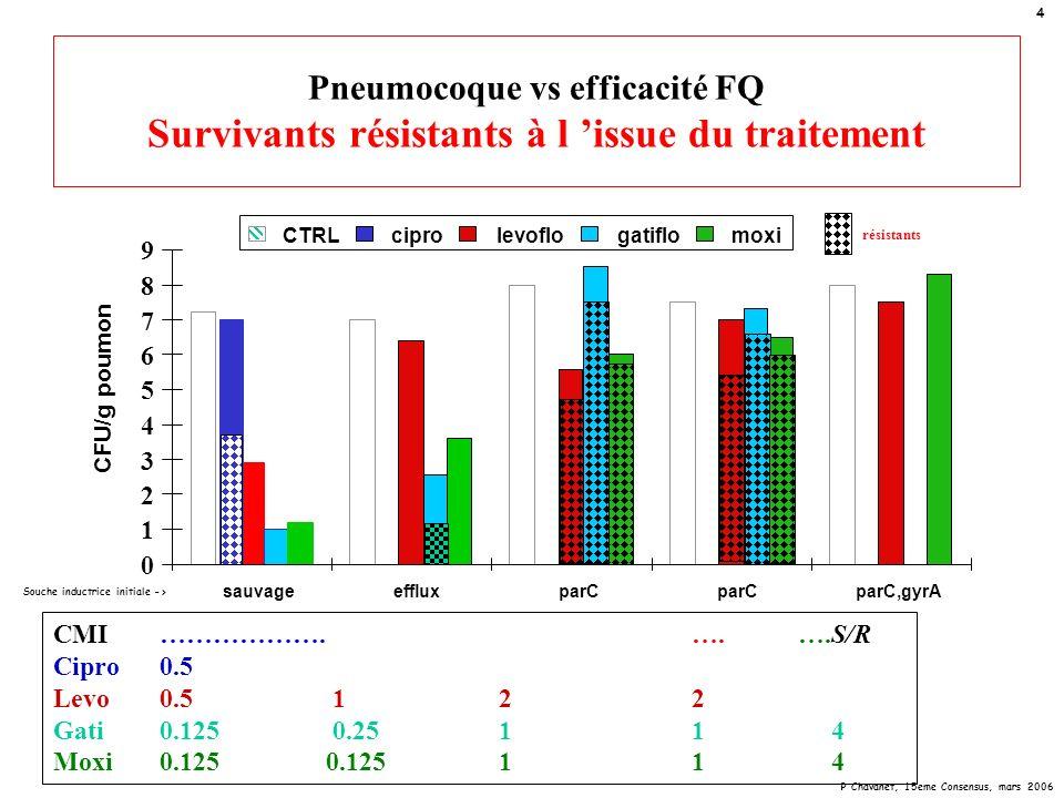 P Chavanet, 15eme Consensus, mars 2006 25 Conclusion fluoroquinolones vs pneumonie à pneumocoque La CMI seule ne prédit lactivité in vivo Impact thérapeutique majeur dun bas niveau résistance Détection phénotypique, génotypique,… .