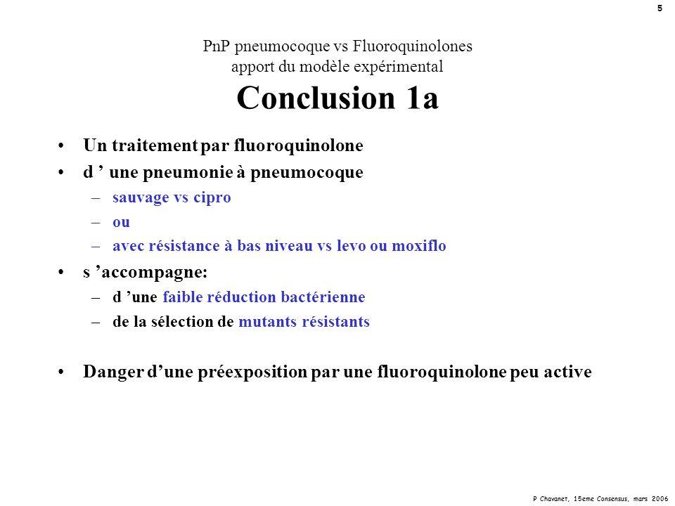 P Chavanet, 15eme Consensus, mars 2006 5 PnP pneumocoque vs Fluoroquinolones apport du modèle expérimental Conclusion 1a Un traitement par fluoroquino