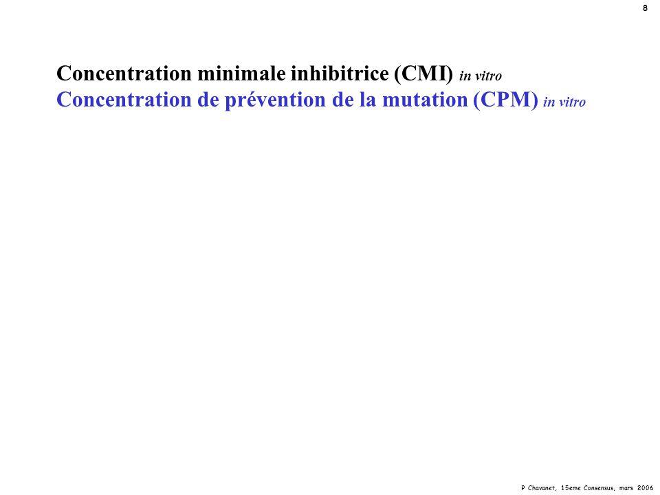 P Chavanet, 15eme Consensus, mars 2006 19 Concentration minimale inhibitrice (CMI) Concentration de prévention de la mutation (CPM) pneumocoque « parC » 0,01 0,1 0,06 0,04 0,02 1 0,6 0,4 0,2 10 6 4 2 20 30 50 sauvage efflux parCgyrA sauvage efflux parCgyrA sauvage efflux parCgyrA sauvage efflux parCgyrA sauvage efflux parCgyrA ciprolevogatimoxigemi mg/l Cmax: --- CMI CPM