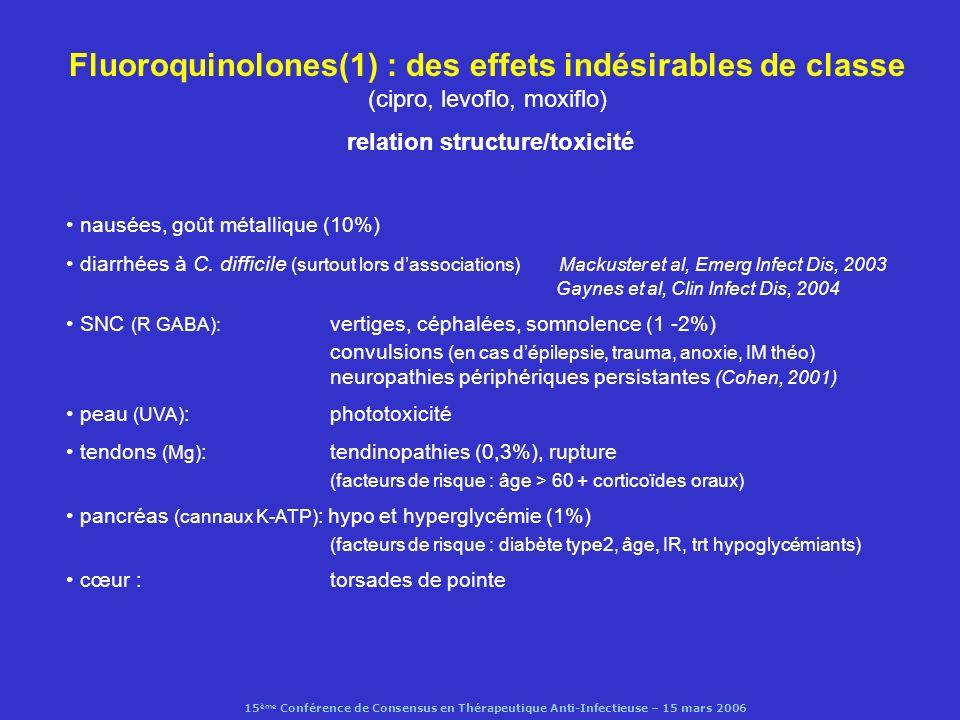 15 ème Conférence de Consensus en Thérapeutique Anti-Infectieuse – 15 mars 2006 Fluoroquinolones(1) : des effets indésirables de classe (cipro, levofl