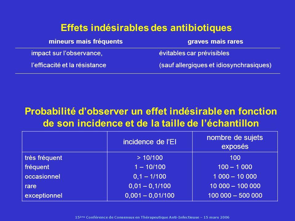 15 ème Conférence de Consensus en Thérapeutique Anti-Infectieuse – 15 mars 2006 Oxazolidinones : effets indésirables (linézolide) diarrhées (4,3%), céphalées (3,4%), nausées (2,2%) effet IMAO :- risque hypertensif faible (sauf si IM, terrains fragiles) - syndrome sérotoninergique exceptionnel (Morales-molina, 2005) neuropathies périphériques et oculaires +/- réversibles (rares, en cas de trt prolongé) (Bressler et al, Lancet Infect Dis, 2004) complications hématologiques (0,1%) et myélosuppressions réversibles : anémies, thrombopénies (en cas de trt prolongé des inf.