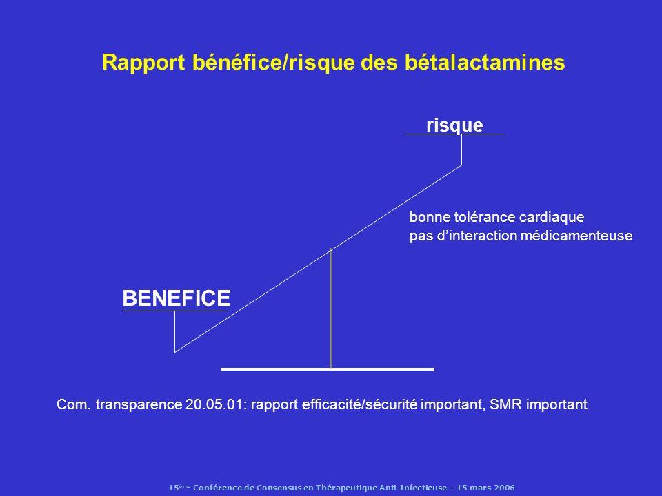 15 ème Conférence de Consensus en Thérapeutique Anti-Infectieuse – 15 mars 2006 Macrolides (1) : effets indésirables relation structure/toxicité agonistes partiels R motiline : intolérance digestive ( éry > roxi, clari, azi ) hépatite cholestatique immuno-allergique ( éry ) hépatite aiguë ( roxi ) inhibition de la libération présynaptique de lacétylcholine: myasthénie ( éry, clari, azi ) ototoxicité ( éry i.v., azi ) activité proarythmique : torsade de pointe ( éry > clari, azi ) (Shaffer et al, CID, 2002; Ray et al, NEJM, 2004)