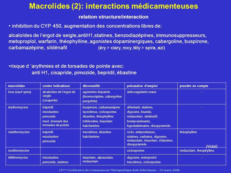 15 ème Conférence de Consensus en Thérapeutique Anti-Infectieuse – 15 mars 2006 Télithromycine 1 - effets indésirables macrolide apparenté : effets indésirables identiques fréquence des diarrhées plus élevée (14%) troubles visuels (vision brouillée, diplopie, difficulté daccomodation après 1 ère dose) hépatite aiguë (Clay et al, Ann Intern Med, 2006) 2 - Interactions médicamenteuses CYP 3A4CYP 2D6autres CYP cisapride (CI) pimozide (CI) mizolastine (CI) simvastatine (CI) atorvastatine (CI) lovastatine (CI) midazolam (à éviter) triazolam (à éviter) alprazolam (à éviter) ciclosporine (surveillance) tacrolimus (surveillance) warfarine (NS) ergots de seigle (CI) bromocriptine paroxétine métoprolol (surv) theophylline(NS) digoxine(surv)
