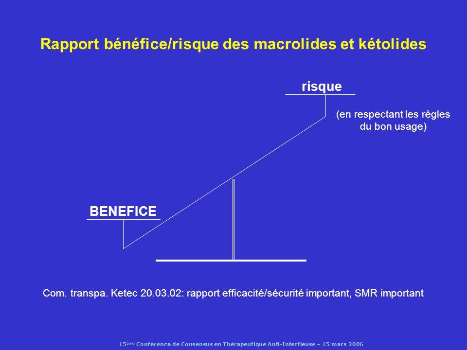15 ème Conférence de Consensus en Thérapeutique Anti-Infectieuse – 15 mars 2006 Fluoroquinolones(1) : des effets indésirables de classe (cipro, levoflo, moxiflo) relation structure/toxicité nausées, goût métallique (10%) diarrhées à C.
