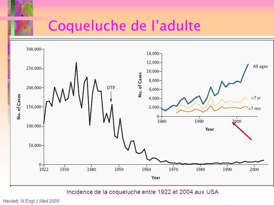 Coqueluche de ladulte Hewlett, N Engl J Med 2005 Incidence de la coqueluche entre 1922 et 2004 aux USA