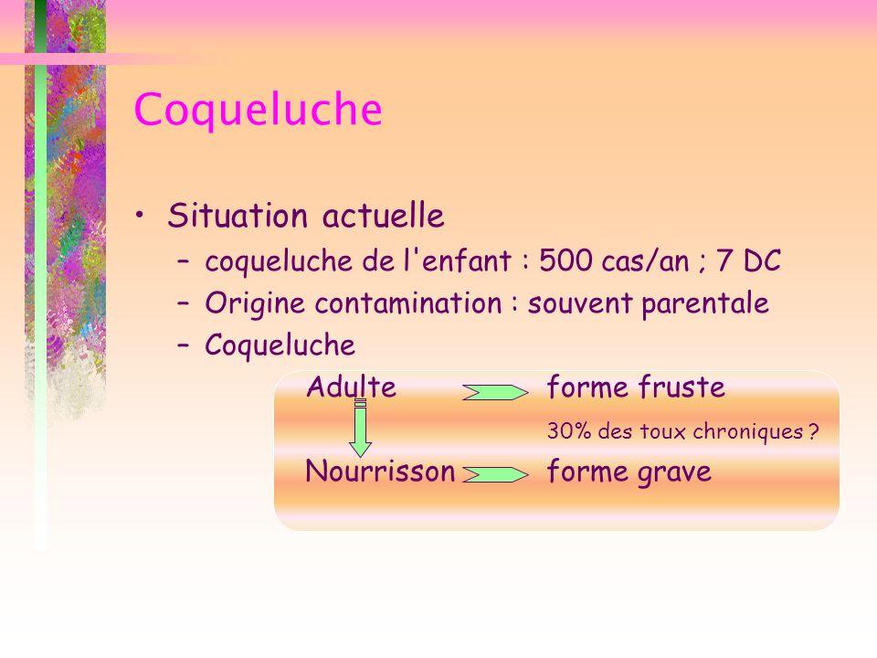 Coqueluche Situation actuelle –coqueluche de l'enfant : 500 cas/an ; 7 DC –Origine contamination : souvent parentale –Coqueluche Adulte forme fruste 3