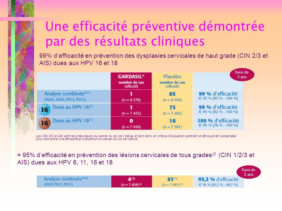 Une efficacité préventive démontrée par des résultats cliniques Suivi de 3 ans Les CIN 2/3 et AIS sont les précurseurs du cancer du col de lutérus et