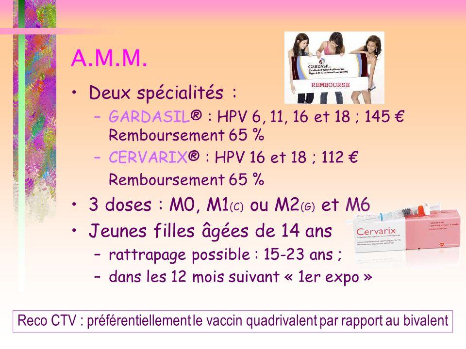 A.M.M. Deux spécialités : –GARDASIL® : HPV 6, 11, 16 et 18 ; 145 Remboursement 65 % –CERVARIX® : HPV 16 et 18 ; 112 Remboursement 65 % 3 doses : M0, M