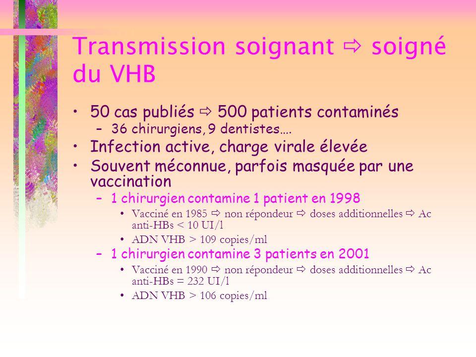 Transmission soignant soigné du VHB 50 cas publiés 500 patients contaminés –36 chirurgiens, 9 dentistes…. Infection active, charge virale élevée Souve