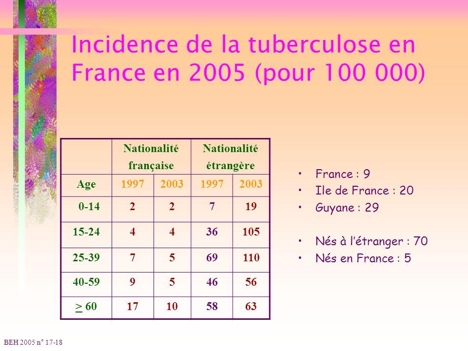 Incidence de la tuberculose en France en 2005 (pour 100 000) Nationalité française Nationalité étrangère Age1997200319972003 0-1422719 15-244436105 25