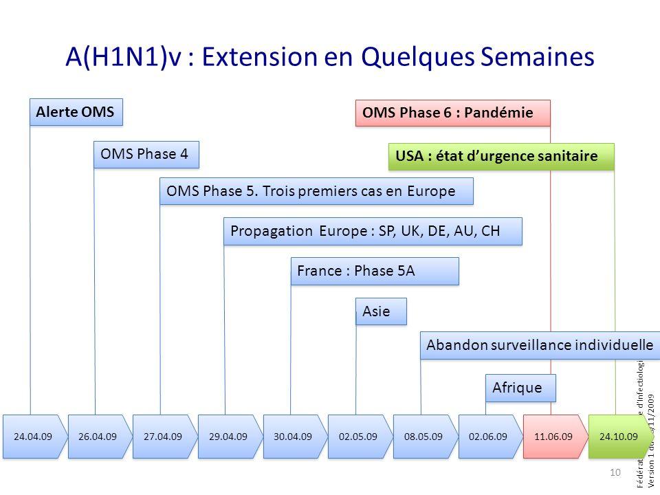 Fédération Française dInfectiologie Version 1 du 08/11/2009 A(H1N1)v : Extension en Quelques Semaines 24.04.09 26.04.09 27.04.09 29.04.09 30.04.09 02.05.09 08.05.09 02.06.09 11.06.09 24.10.09 Alerte OMS OMS Phase 4 OMS Phase 5.