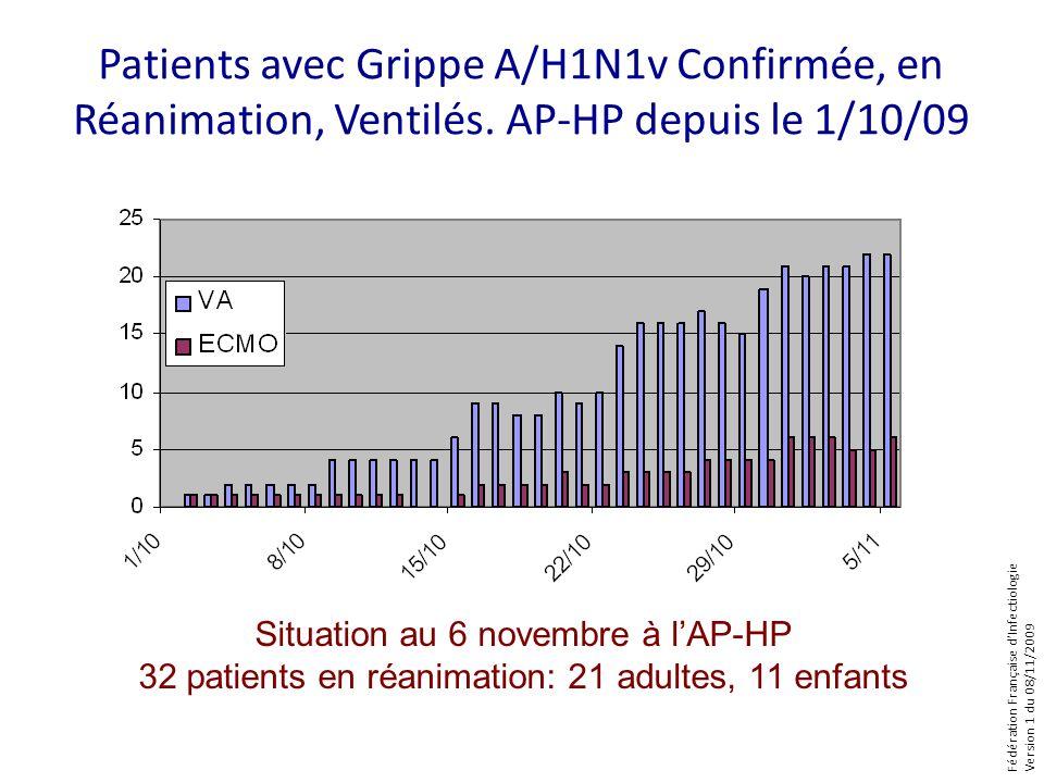 Fédération Française dInfectiologie Version 1 du 08/11/2009 Patients avec Grippe A/H1N1v Confirmée, en Réanimation, Ventilés.