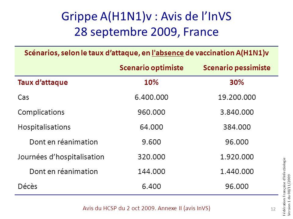 Fédération Française dInfectiologie Version 1 du 08/11/2009 Grippe A(H1N1)v : Avis de lInVS 28 septembre 2009, France 12 Avis du HCSP du 2 oct 2009. A