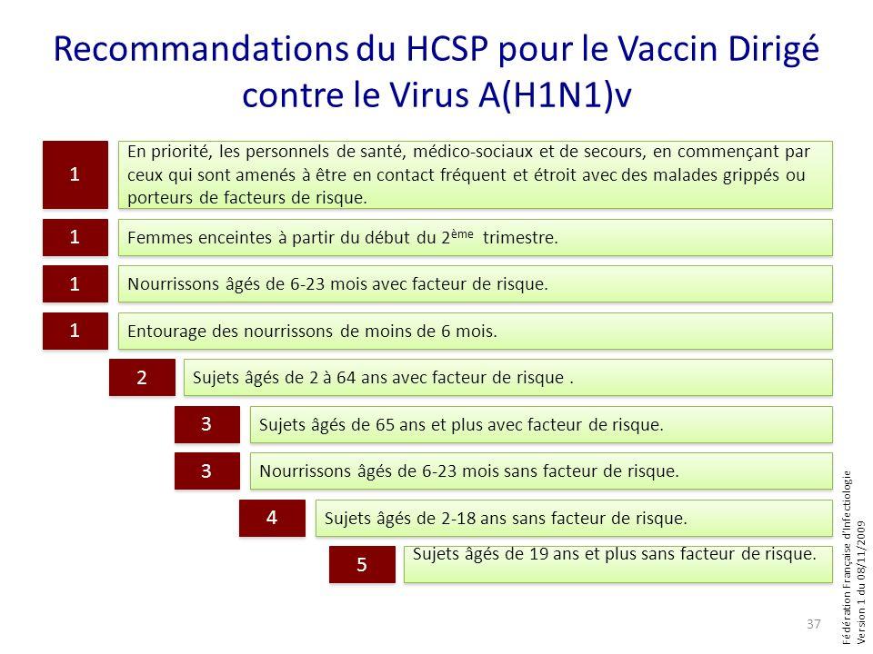 Fédération Française dInfectiologie Version 1 du 08/11/2009 Recommandations du HCSP pour le Vaccin Dirigé contre le Virus A(H1N1)v En priorité, les pe
