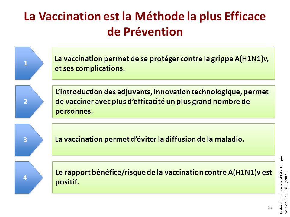 Fédération Française dInfectiologie Version 1 du 08/11/2009 La Vaccination est la Méthode la plus Efficace de Prévention 52 La vaccination permet de se protéger contre la grippe A(H1N1)v, et ses complications.