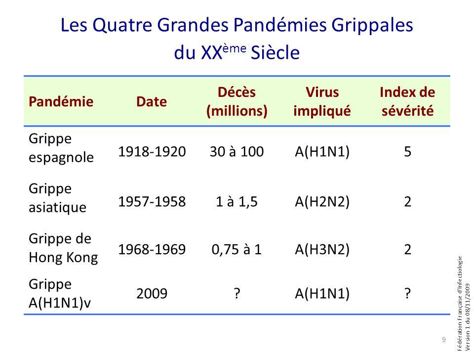 Fédération Française dInfectiologie Version 1 du 08/11/2009 Les Quatre Grandes Pandémies Grippales du XX ème Siècle PandémieDate Décès (millions) Virus impliqué Index de sévérité Grippe espagnole 1918-192030 à 100A(H1N1)5 Grippe asiatique 1957-19581 à 1,5A(H2N2)2 Grippe de Hong Kong 1968-19690,75 à 1A(H3N2)2 Grippe A(H1N1)v 2009 A(H1N1).