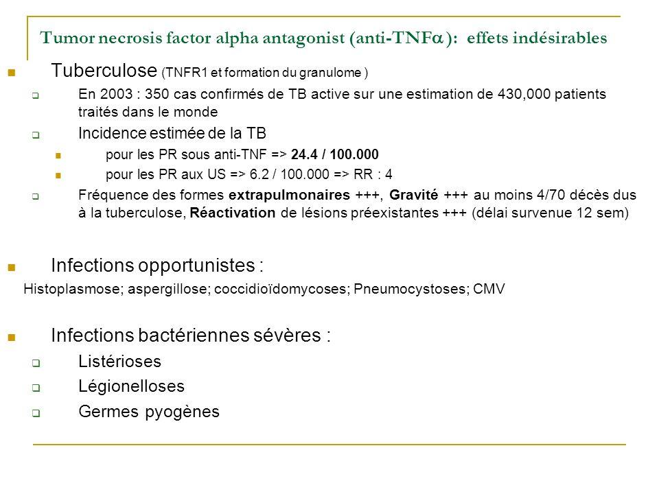 Tumor necrosis factor alpha antagonist (anti-TNF ): effets indésirables Tuberculose (TNFR1 et formation du granulome ) En 2003 : 350 cas confirmés de TB active sur une estimation de 430,000 patients traités dans le monde Incidence estimée de la TB pour les PR sous anti-TNF => 24.4 / 100.000 pour les PR aux US => 6.2 / 100.000 => RR : 4 Fréquence des formes extrapulmonaires +++, Gravité +++ au moins 4/70 décès dus à la tuberculose, Réactivation de lésions préexistantes +++ (délai survenue 12 sem) Infections opportunistes : Histoplasmose; aspergillose; coccidioïdomycoses; Pneumocystoses; CMV Infections bactériennes sévères : Listérioses Légionelloses Germes pyogènes