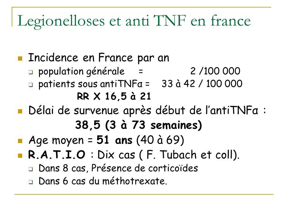 Legionelloses et anti TNF en france Incidence en France par an population générale = 2 /100 000 patients sous antiTNFα = 33 à 42 / 100 000 RR X 16,5 à 21 Délai de survenue après début de lantiTNFα : 38,5 (3 à 73 semaines) Age moyen = 51 ans (40 à 69) R.A.T.I.O : Dix cas ( F.