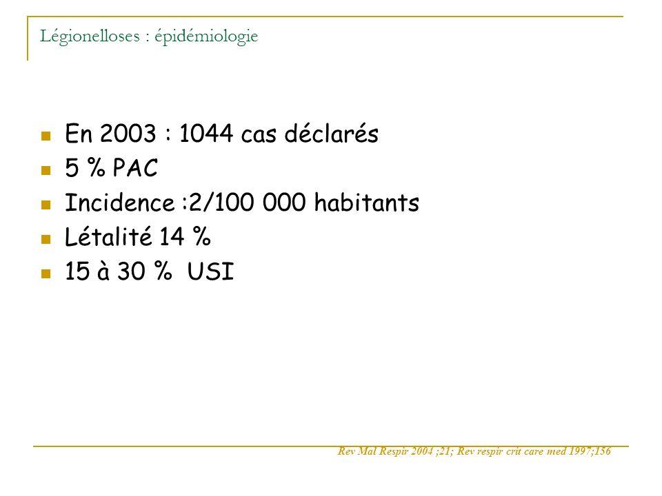 Légionelloses : épidémiologie En 2003 : 1044 cas déclarés 5 % PAC Incidence :2/100 000 habitants Létalité 14 % 15 à 30 % USI Rev Mal Respir 2004 ;21;