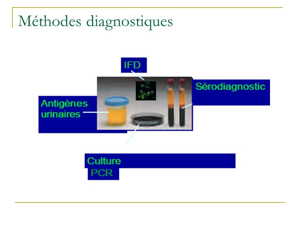 Répartition des cas par méthodes diagnostiques