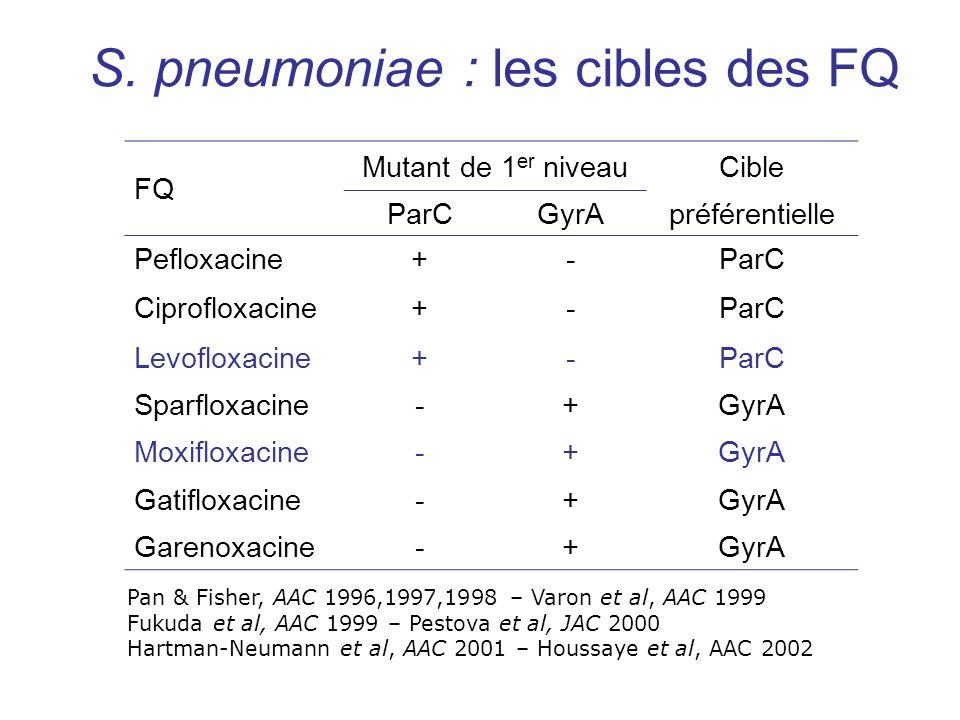 S. pneumoniae : les cibles des FQ FQ Mutant de 1 er niveauCible ParCGyrApréférentielle Pefloxacine+-ParC Ciprofloxacine+-ParC Levofloxacine+-ParC Spar