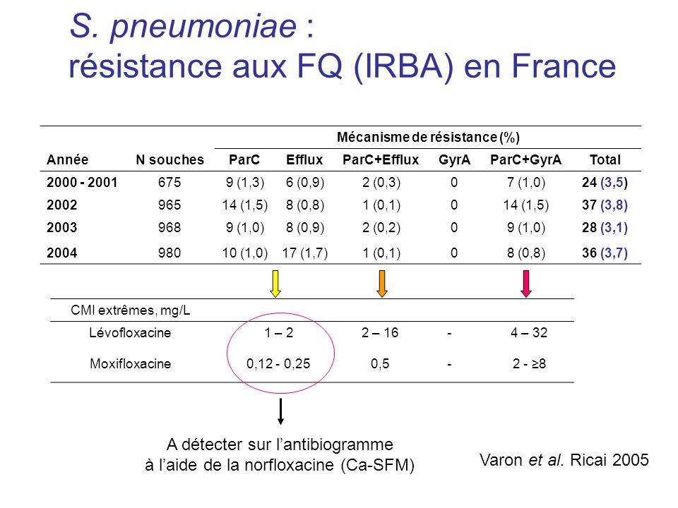 S. pneumoniae : résistance aux FQ (IRBA) en France AnnéeN souches Mécanisme de résistance (%) ParCEffluxParC+EffluxGyrAParC+GyrATotal 2000 - 20016759