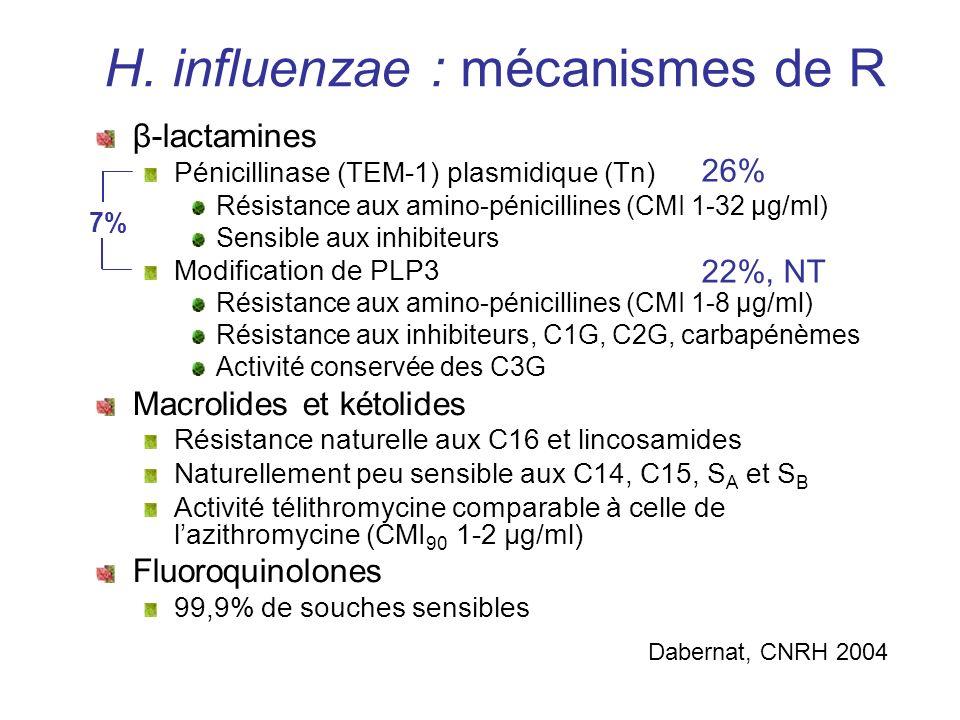H. influenzae : mécanismes de R β-lactamines Pénicillinase (TEM-1) plasmidique (Tn) Résistance aux amino-pénicillines (CMI 1-32 µg/ml) Sensible aux in