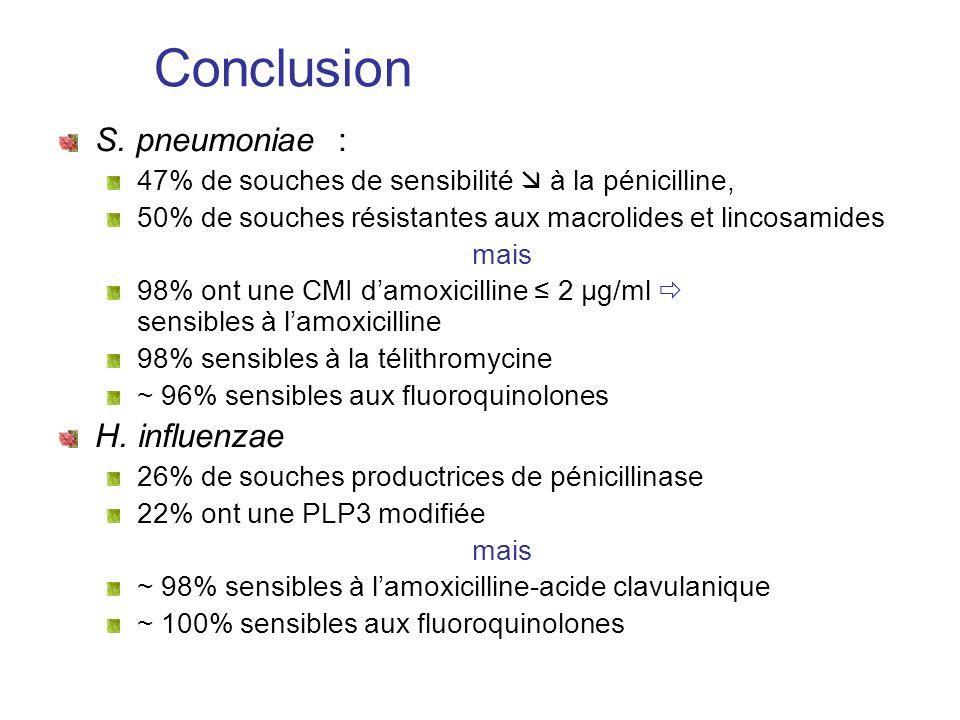 Conclusion S. pneumoniae : 47% de souches de sensibilité à la pénicilline, 50% de souches résistantes aux macrolides et lincosamides mais 98% ont une
