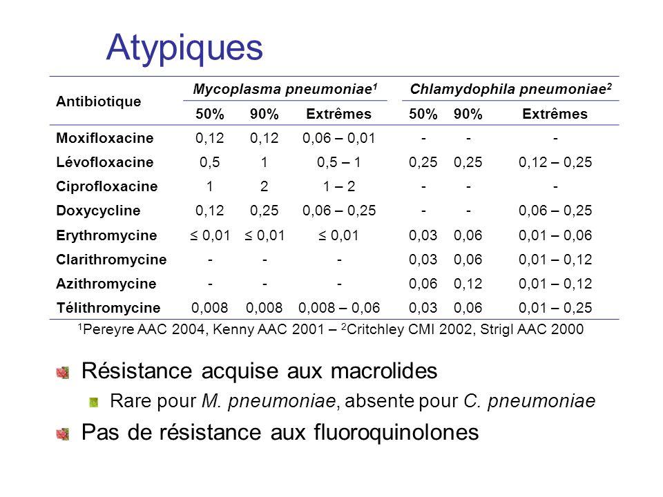 Atypiques Résistance acquise aux macrolides Rare pour M. pneumoniae, absente pour C. pneumoniae Pas de résistance aux fluoroquinolones Antibiotique My
