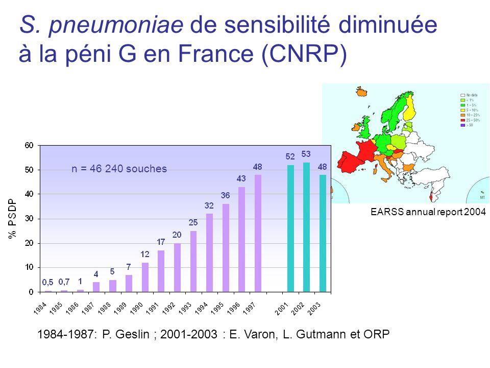 S. pneumoniae de sensibilité diminuée à la péni G en France (CNRP) n = 46 240 souches 1984-1987: P. Geslin ; 2001-2003 : E. Varon, L. Gutmann et ORP E