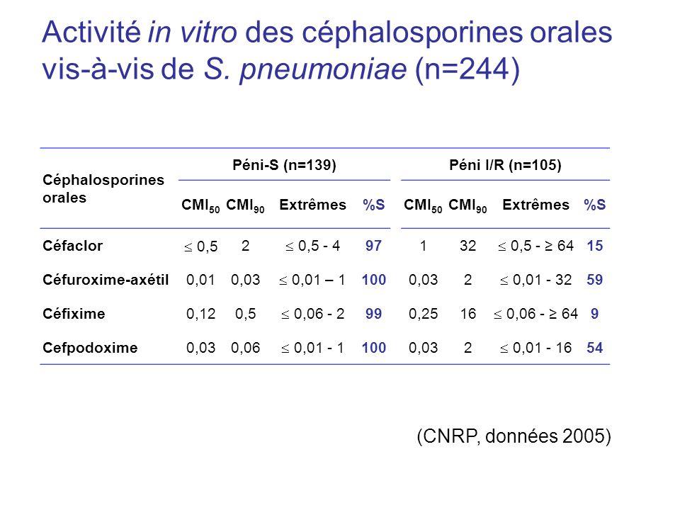 Activité in vitro des céphalosporines orales vis-à-vis de S. pneumoniae (n=244) (CNRP, données 2005) Céphalosporines orales Péni-S (n=139)Péni I/R (n=