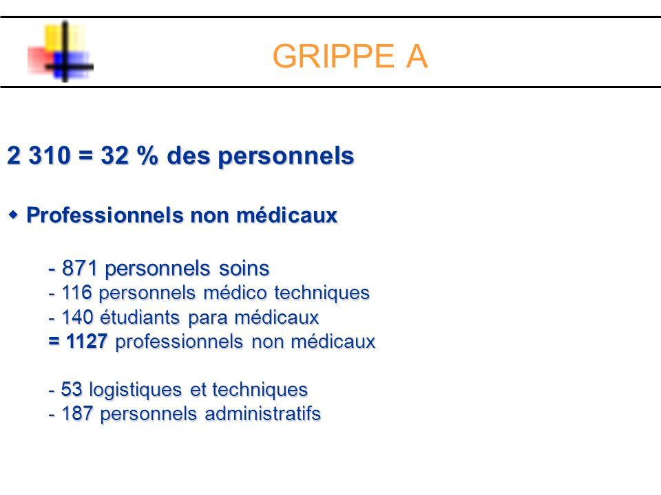 GRIPPE A 2 310 = 32 % des personnels Professionnels non médicaux Professionnels non médicaux - 871 personnels soins - 116 personnels médico techniques