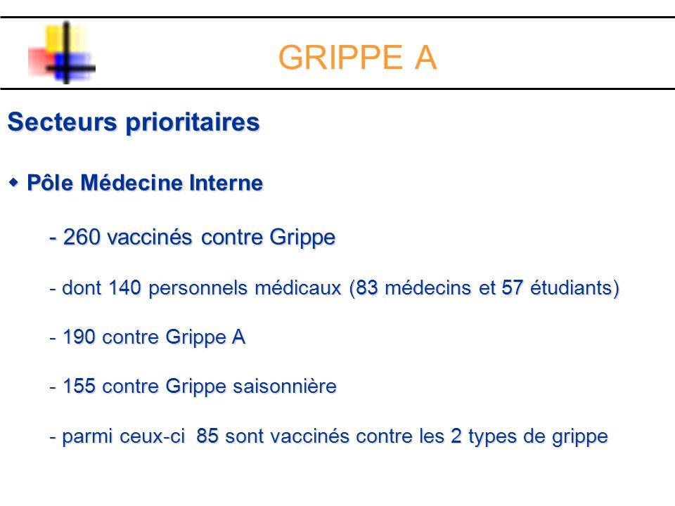 GRIPPE A Secteurs prioritaires Pôle Médecine Interne Pôle Médecine Interne - 260 vaccinés contre Grippe - dont 140 personnels médicaux (83 médecins et