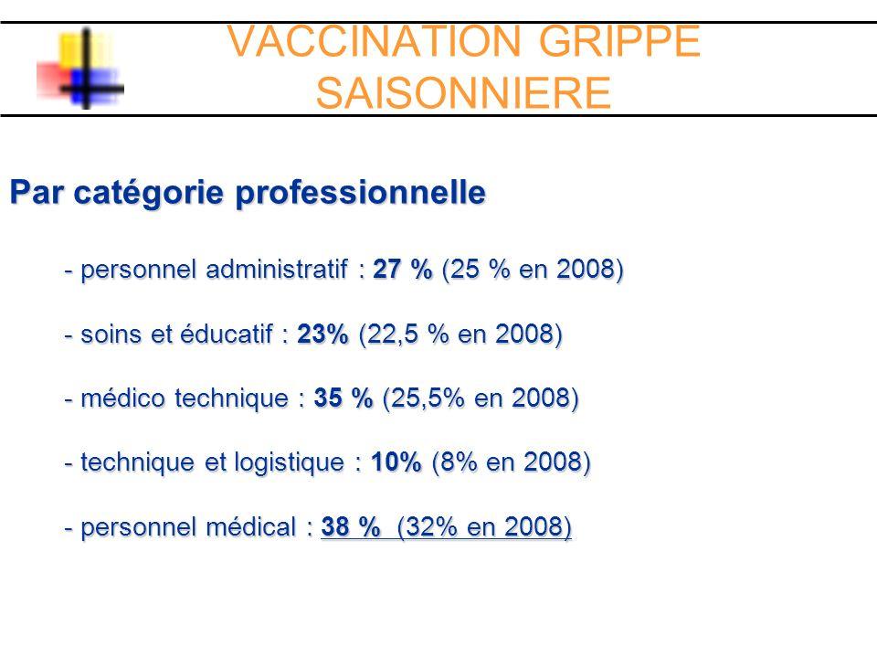 VACCINATION GRIPPE SAISONNIERE Par catégorie professionnelle - personnel administratif : 27 % (25 % en 2008) - soins et éducatif : 23% (22,5 % en 2008