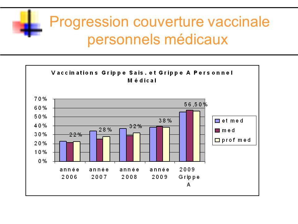 Progression couverture vaccinale personnels médicaux