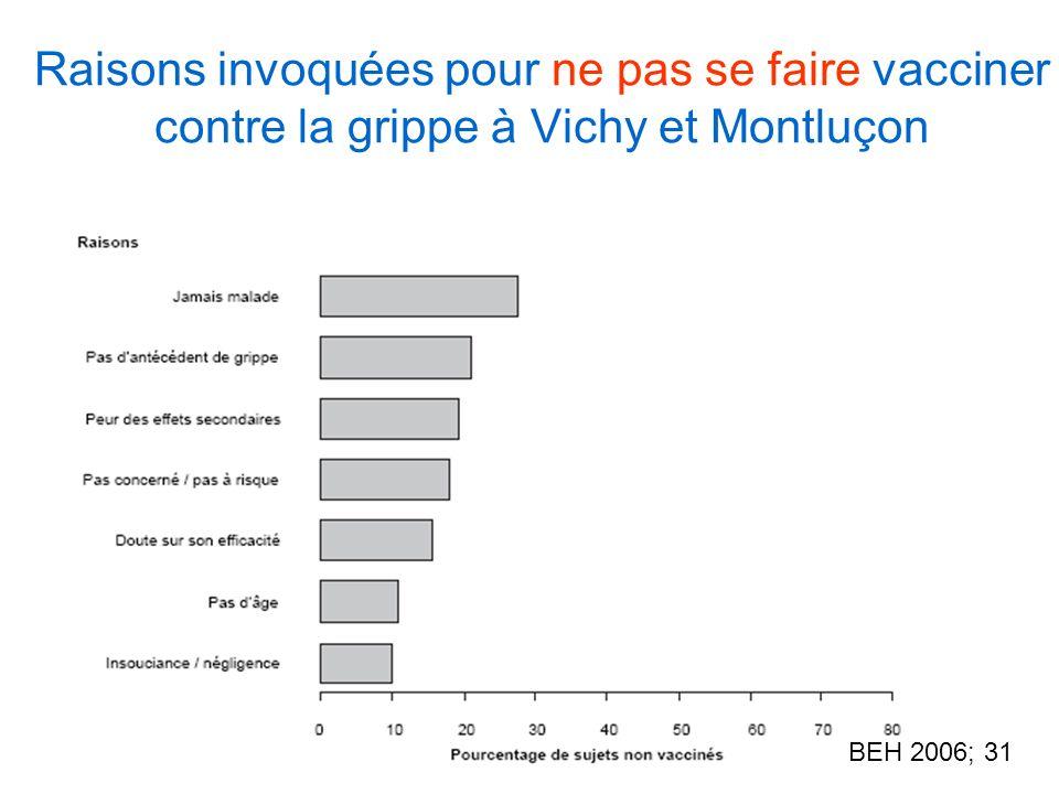 Raisons invoquées pour ne pas se faire vacciner contre la grippe à Vichy et Montluçon BEH 2006; 31