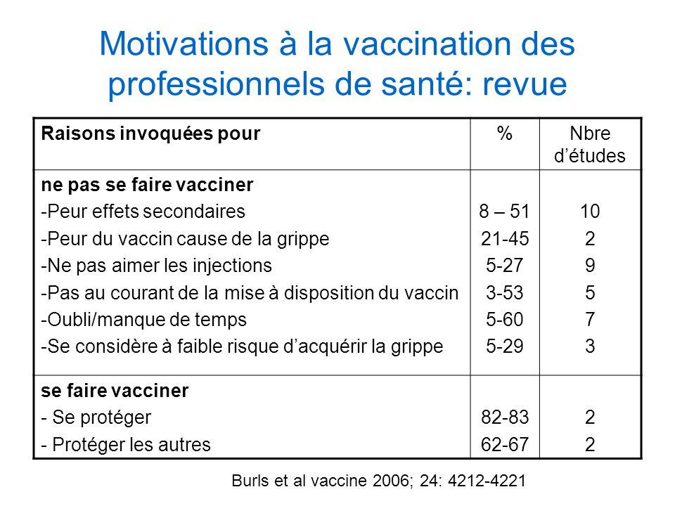 Motivations à la vaccination des professionnels de santé: revue Raisons invoquées pour%Nbre détudes ne pas se faire vacciner -Peur effets secondaires
