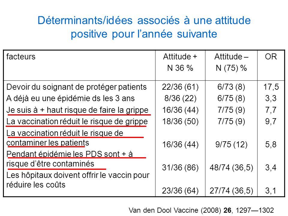 Déterminants/idées associés à une attitude positive pour lannée suivante Van den Dool Vaccine (2008) 26, 12971302 facteursAttitude + N 36 % Attitude –