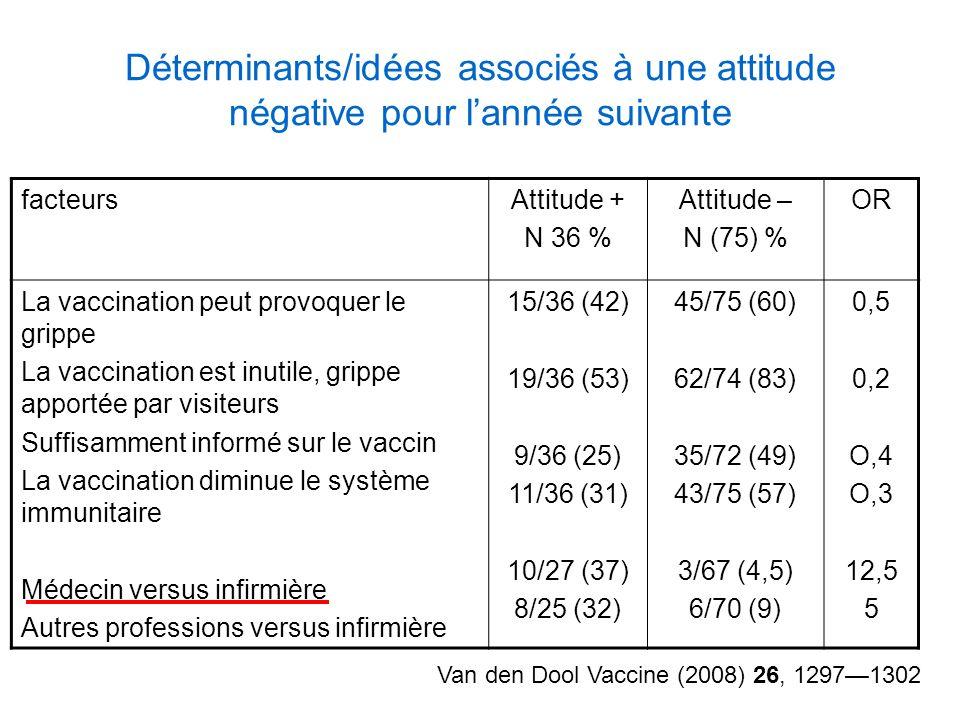 Déterminants/idées associés à une attitude négative pour lannée suivante Van den Dool Vaccine (2008) 26, 12971302 facteursAttitude + N 36 % Attitude –