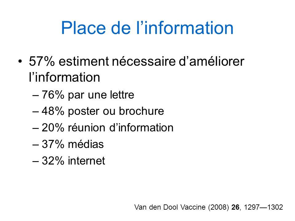 Place de linformation 57% estiment nécessaire daméliorer linformation –76% par une lettre –48% poster ou brochure –20% réunion dinformation –37% média
