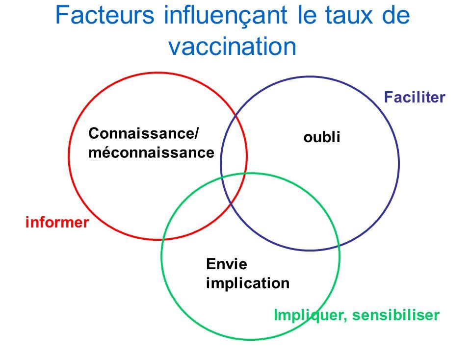 Facteurs influençant le taux de vaccination Connaissance/ méconnaissance oubli Envie implication informer Faciliter Impliquer, sensibiliser